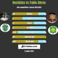 Rochinha vs Fabio Abreu h2h player stats