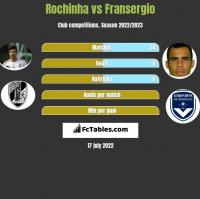 Rochinha vs Fransergio h2h player stats