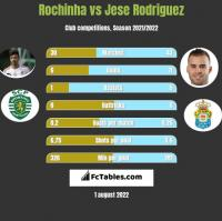 Rochinha vs Jese Rodriguez h2h player stats