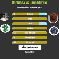 Rochinha vs Jhon Murillo h2h player stats