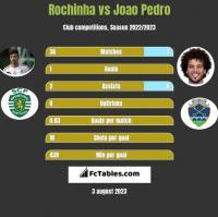 Rochinha vs Joao Pedro h2h player stats