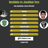 Rochinha vs Jonathan Toro h2h player stats