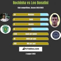 Rochinha vs Leo Bonatini h2h player stats