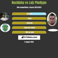 Rochinha vs Luiz Phellype h2h player stats