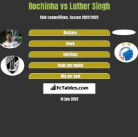 Rochinha vs Luther Singh h2h player stats