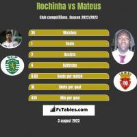 Rochinha vs Mateus h2h player stats