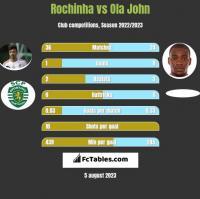 Rochinha vs Ola John h2h player stats