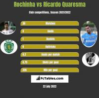 Rochinha vs Ricardo Quaresma h2h player stats