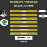 Rochinha vs Yusupha Njie h2h player stats