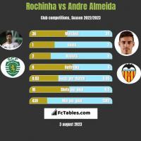 Rochinha vs Andre Almeida h2h player stats