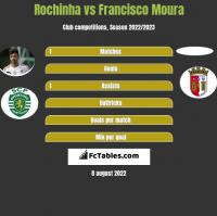 Rochinha vs Francisco Moura h2h player stats