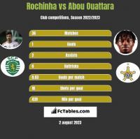 Rochinha vs Abou Ouattara h2h player stats