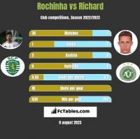 Rochinha vs Richard h2h player stats