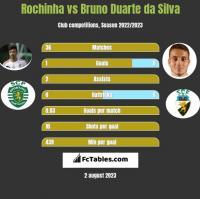 Rochinha vs Bruno Duarte da Silva h2h player stats