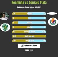 Rochinha vs Gonzalo Plata h2h player stats
