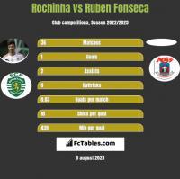 Rochinha vs Ruben Fonseca h2h player stats