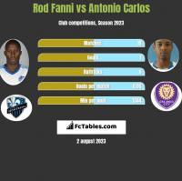 Rod Fanni vs Antonio Carlos h2h player stats