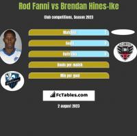 Rod Fanni vs Brendan Hines-Ike h2h player stats