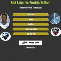 Rod Fanni vs Fredric Brillant h2h player stats