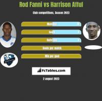 Rod Fanni vs Harrison Afful h2h player stats