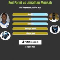 Rod Fanni vs Jonathan Mensah h2h player stats