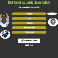 Rod Fanni vs Jordy Jose Delem h2h player stats