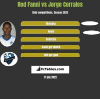 Rod Fanni vs Jorge Corrales h2h player stats