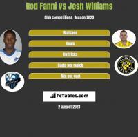 Rod Fanni vs Josh Williams h2h player stats