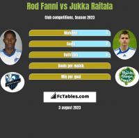 Rod Fanni vs Jukka Raitala h2h player stats