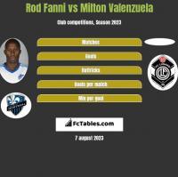 Rod Fanni vs Milton Valenzuela h2h player stats