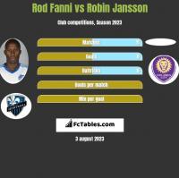 Rod Fanni vs Robin Jansson h2h player stats