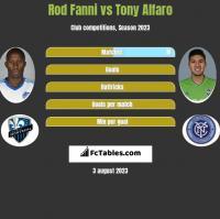 Rod Fanni vs Tony Alfaro h2h player stats