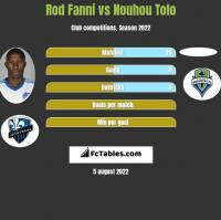 Rod Fanni vs Nouhou Tolo h2h player stats