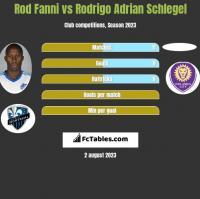 Rod Fanni vs Rodrigo Adrian Schlegel h2h player stats