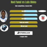 Rod Fanni vs Luis Binks h2h player stats