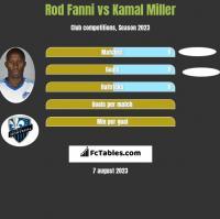 Rod Fanni vs Kamal Miller h2h player stats
