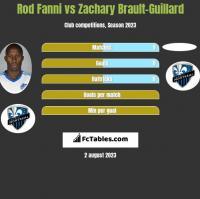 Rod Fanni vs Zachary Brault-Guillard h2h player stats