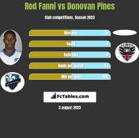 Rod Fanni vs Donovan Pines h2h player stats