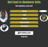 Rod Fanni vs Aboubacar Keita h2h player stats