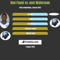Rod Fanni vs Joel Waterman h2h player stats