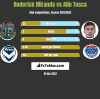 Roderick Miranda vs Alin Tosca h2h player stats