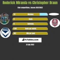 Roderick Miranda vs Christopher Braun h2h player stats