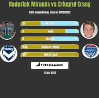 Roderick Miranda vs Ertugrul Ersoy h2h player stats