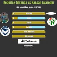 Roderick Miranda vs Hassan Ayaroglu h2h player stats