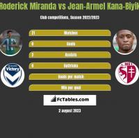 Roderick Miranda vs Jean-Armel Kana-Biyik h2h player stats