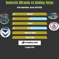Roderick Miranda vs Kubilay Aktas h2h player stats