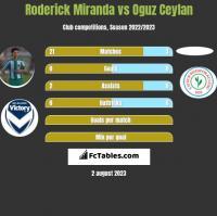 Roderick Miranda vs Oguz Ceylan h2h player stats