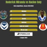 Roderick Miranda vs Racine Coly h2h player stats