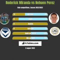 Roderick Miranda vs Nehuen Perez h2h player stats