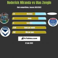 Roderick Miranda vs Ulas Zengin h2h player stats